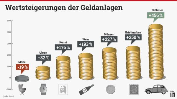 Entwicklung von Sachwertanlagen über die letzten 10 Jahre. Quelle: Bild
